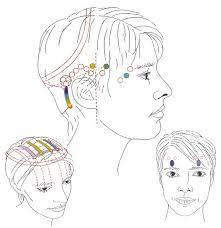 Acces bars er en behandling af 32 punkter på hovedet